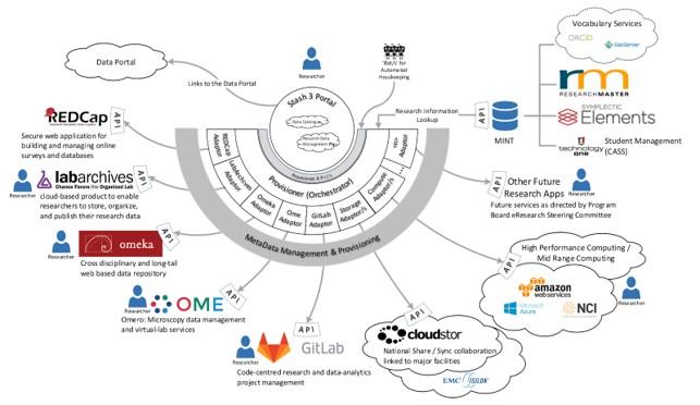 ReDBox Provisioner Diagram